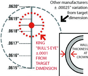 Bull's Eye Dimensions